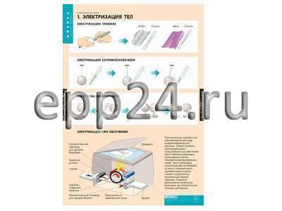 Комплект таблиц Электростатика (8 шт.)