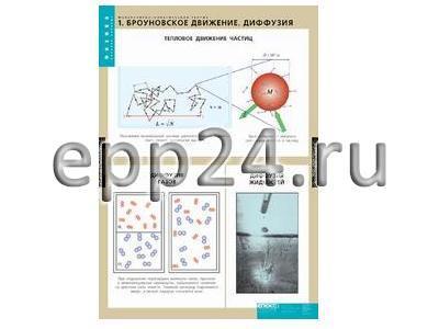 Комплект таблиц Молекулярно-кинетическая теория (10 шт.)
