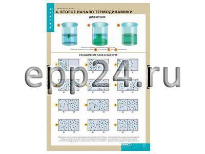 Комплект таблиц Термодинамика (6 шт.)