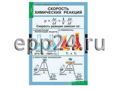 Комплект таблиц Химические реакции (8 таблиц)