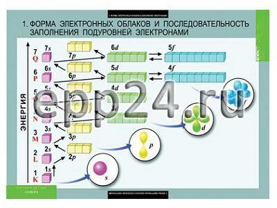 Комплект таблиц Химия 10-11 класс (20 таблиц)