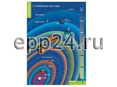 Комплект таблиц Земля и Солнце (4 шт.)