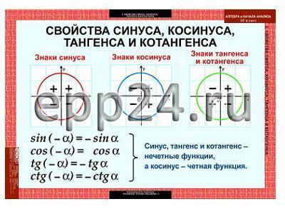 Комплект таблиц Алгебра 7-11 класс (16 шт.)