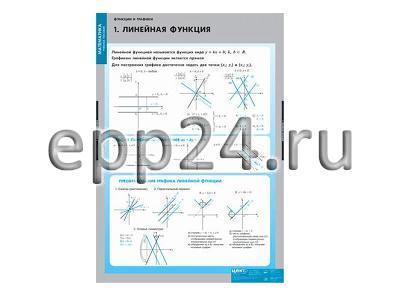 Комплект таблиц Функции и графики (10 шт.)