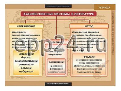 Комплект таблиц Литература 5-11 классы. Теория литературы (20 шт.)