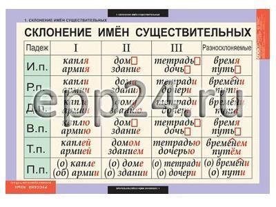 Комплект таблиц Основные правила орфографии и пунктуации 5-9 класс (12 шт.)