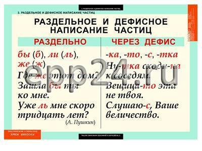 Комплект таблиц Русский язык. Частицы и междометия (7 шт.)
