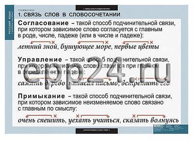 Комплект таблиц Русский язык. Грамматика (22 шт.)