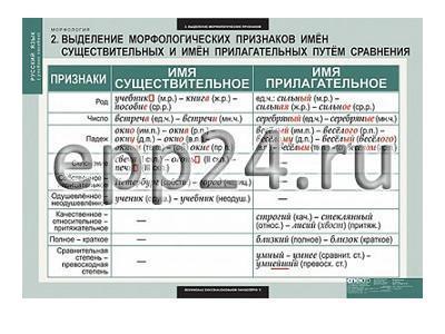 Комплект таблиц Русский язык. Морфология (15 шт.)