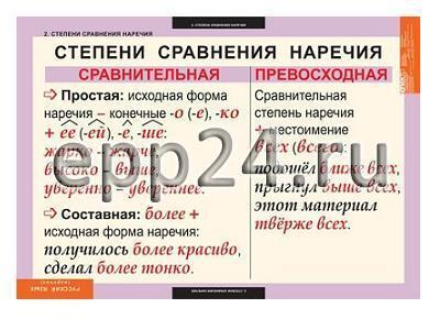 Комплект таблиц Русский язык. Наречие (6 шт.)
