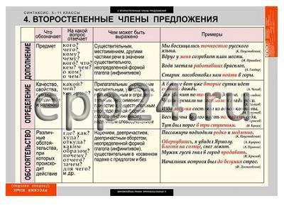 Комплект таблиц Русский язык. Синтаксис 5-11 классы (19 шт.)