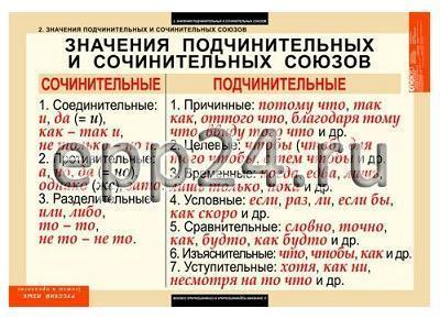Комплект таблиц Русский язык. Союзы и предлоги (9 шт.)