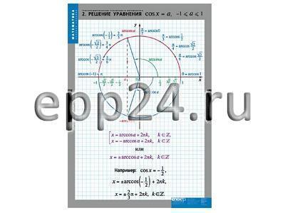 Комплект таблиц Тригонометрические уравнение и неравенства (8 шт.)