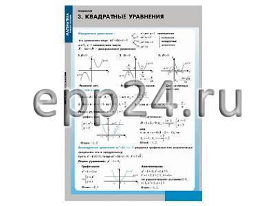 Комплект таблиц Уравнения. Графическое решение уравнений (12 шт.)