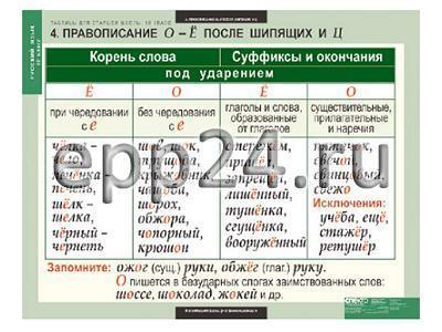 Комплект таблиц для старшей школы по русскому языку 10 кл. (19 шт.)