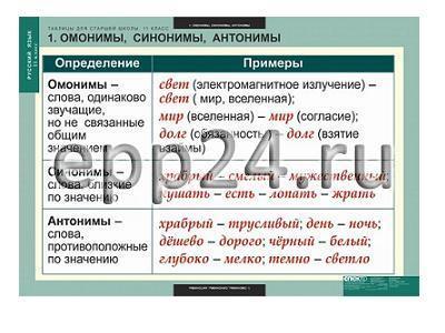 Комплект таблиц для старшей школы по русскому языку 11 кл. (16 шт.)
