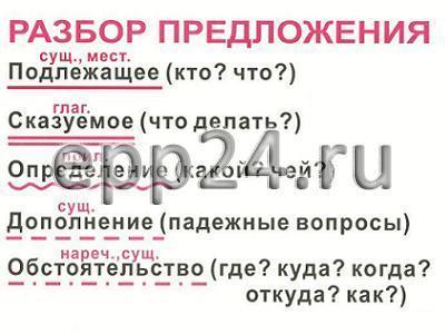 Опорные таблицы по русскому языку для начальной школы (56 шт.)