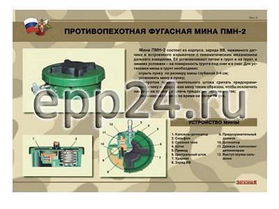 Плакаты Противопехотные и противотанковые мины