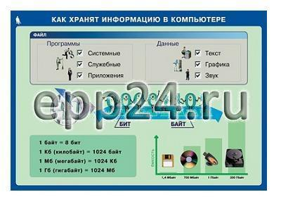 Таблицы Информатика и ИКТ 5-7 класс (17 шт.)