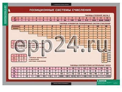 Таблицы Информатика и ИКТ 8-9 класс (7-9 кл.) (11 шт.)