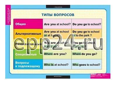 Комплект таблиц Типы вопросов (6 шт.)