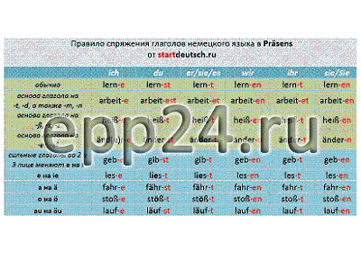 Таблица Немецкий язык. Спряжение простых глаголов