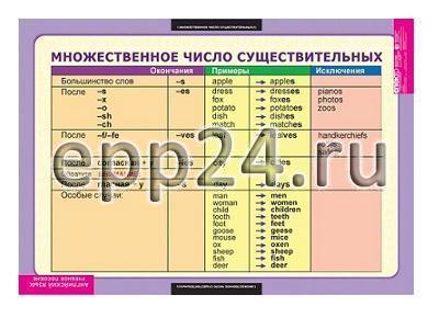 Таблицы Существительные. Прилагательные. Числительные (9 шт.)