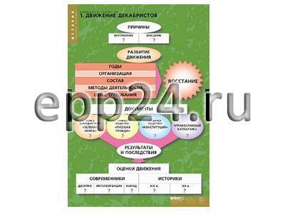 Комплект таблиц Движение декабристов (6 шт.)
