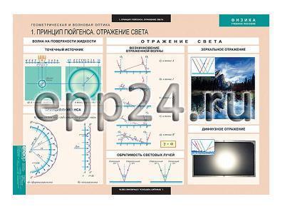 Комплект таблиц Геометрическая и волновая оптика (18 шт.)