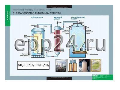 Комплект таблиц Химия. Химическое производство. Металлургия (17 шт.)