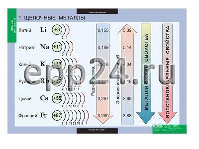 Комплект таблиц Химия. Металлы (12 шт.)