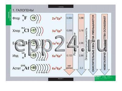 Комплект таблиц Химия. Неметаллы (18 шт.)