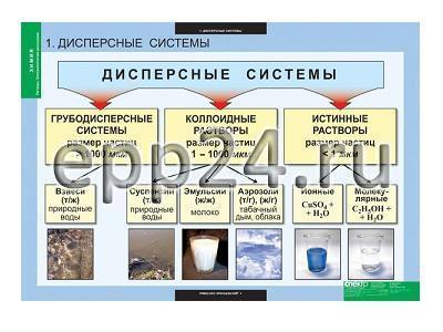 Комплект таблиц Химия. Растворы. Электролитическая диссоциация (13 шт.)