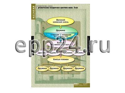 Комплект таблиц История России 6 класс (5 шт.)