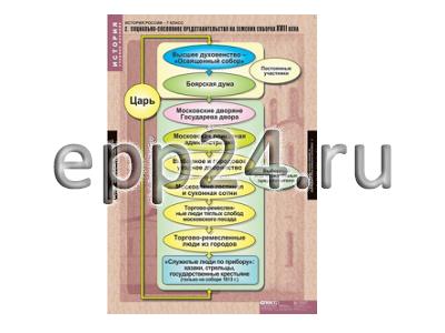 Комплект таблиц История России 7 класс (9 шт.)