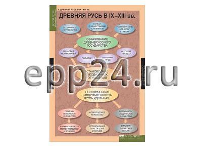 Комплект таблиц История России (обобщающие таблицы) (9 шт.)