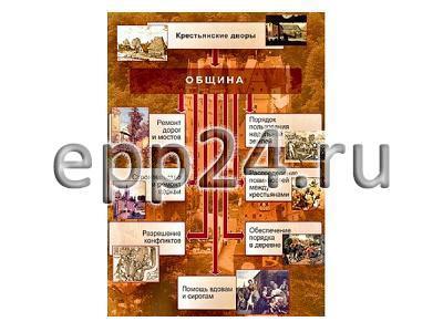 Комплект таблиц История Средних веков 6 класс (6 шт.)