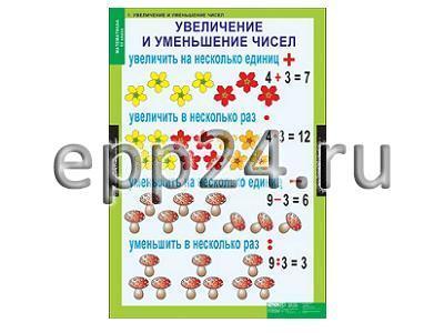 Комплект таблиц Математика 3 класс (8 шт.)