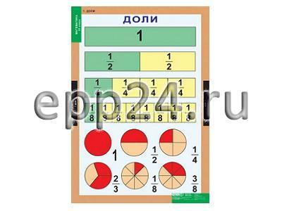 Комплект таблиц Математика 4 класс (8 шт.)
