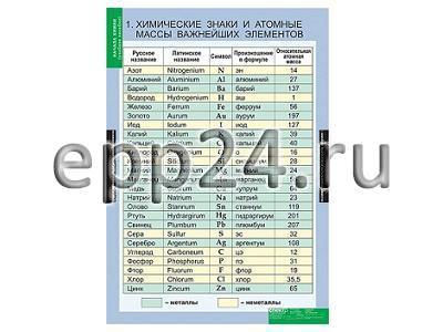 Комплект таблиц Начала химии (18 шт.)