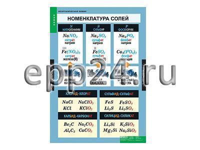 Комплект таблиц Неорганическая химия (9 шт.)