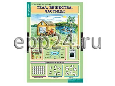 Комплект таблиц Окружающий мир 3 класс (15 шт.)