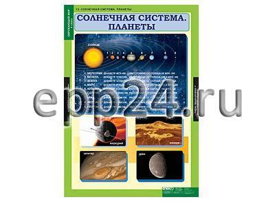 Комплект таблиц Окружающий мир 4 класс (15 шт.)