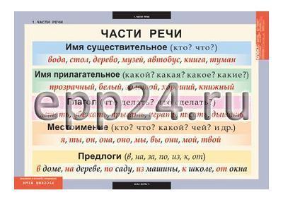Комплект таблиц Основные правила и понятия 1-4 класс (7 шт.)