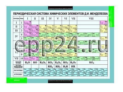 Комплект таблиц Основы химических знаний. Правила проведения лабораторных работ по химии (6 шт.)