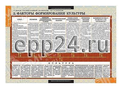 Комплект таблиц Основы православной культуры 10-11 классы (12 шт.)