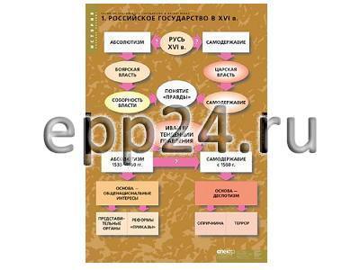Комплект таблиц Развитие Российского государства 15-16 век (6 шт.)