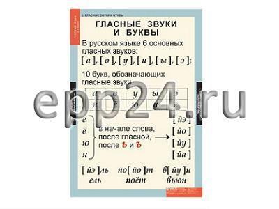 Комплект таблиц Русский язык 1 класс (10 шт.)