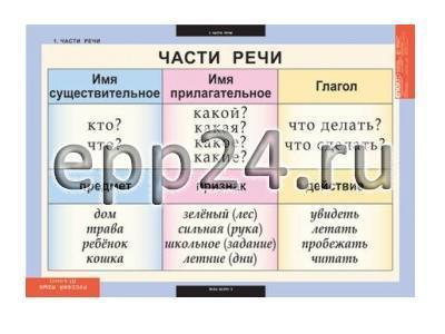 Комплект таблиц Русский язык 2 класс (8 шт.)