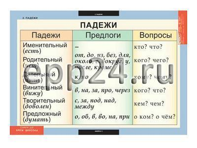 Комплект таблиц Русский язык 4 класс (10 шт.)